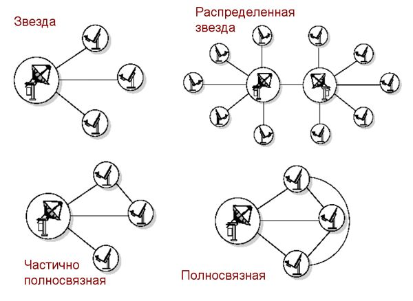 Виды топологий